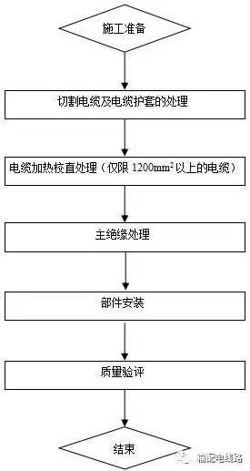 35kV以下冷缩电缆附件的安装工艺流程图